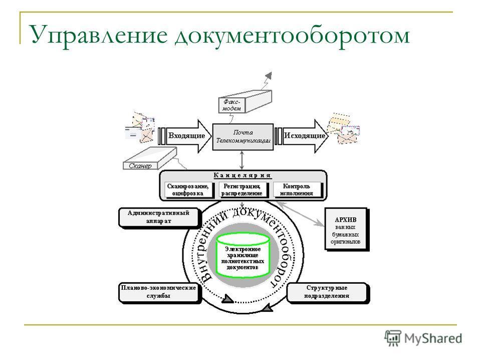 Управление документооборотом