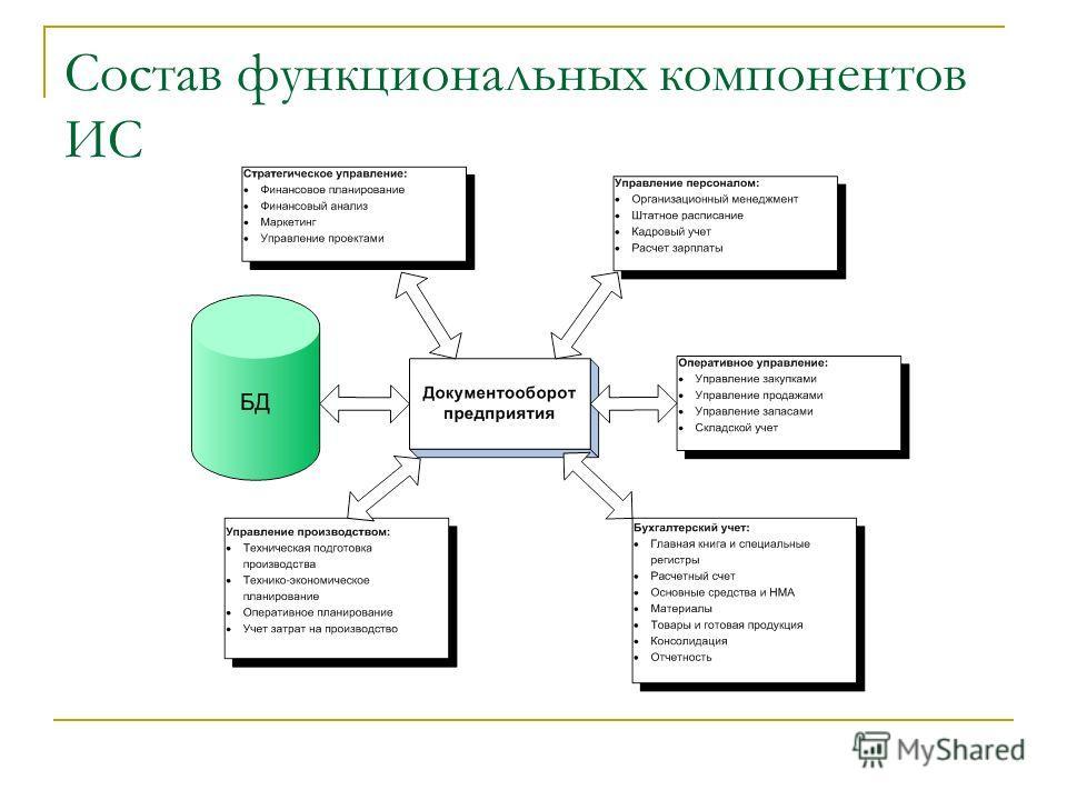 Состав функциональных компонентов ИС