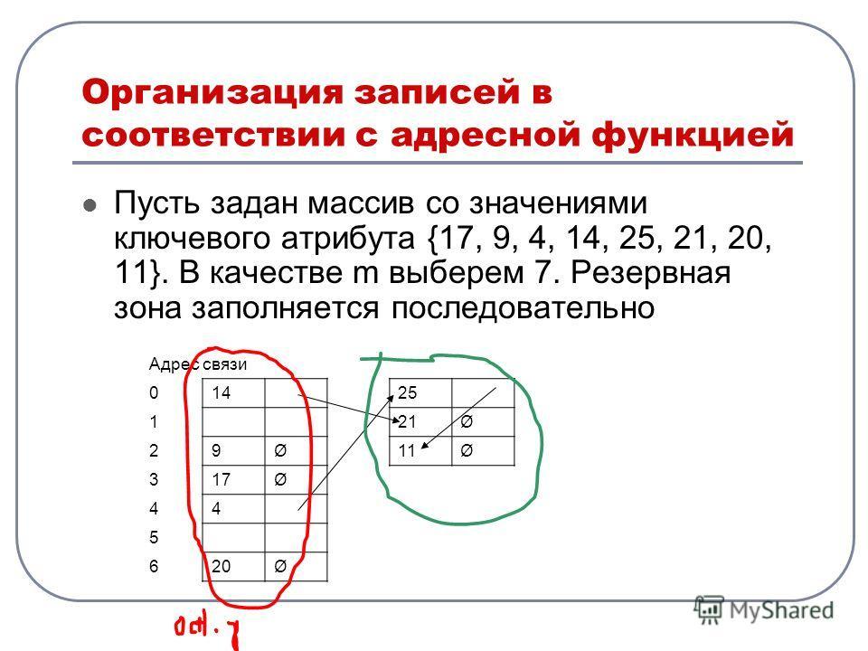 Организация записей в соответствии с адресной функцией Пусть задан массив со значениями ключевого атрибута {17, 9, 4, 14, 25, 21, 20, 11}. В качестве m выберем 7. Резервная зона заполняется последовательно Адрес связи 01425 121Ø 29Ø11Ø 317Ø 44 5 620Ø