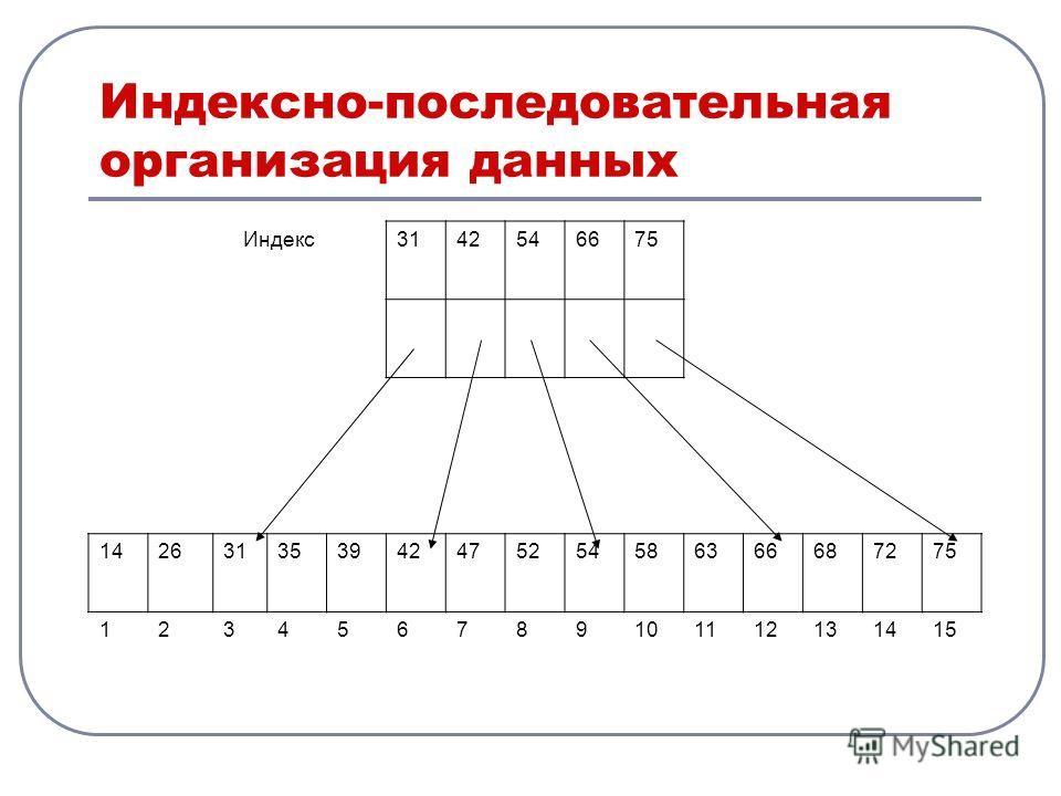 Индексно-последовательная организация данных Индекс3142546675 142631353942475254586366687275 123456789101112131415
