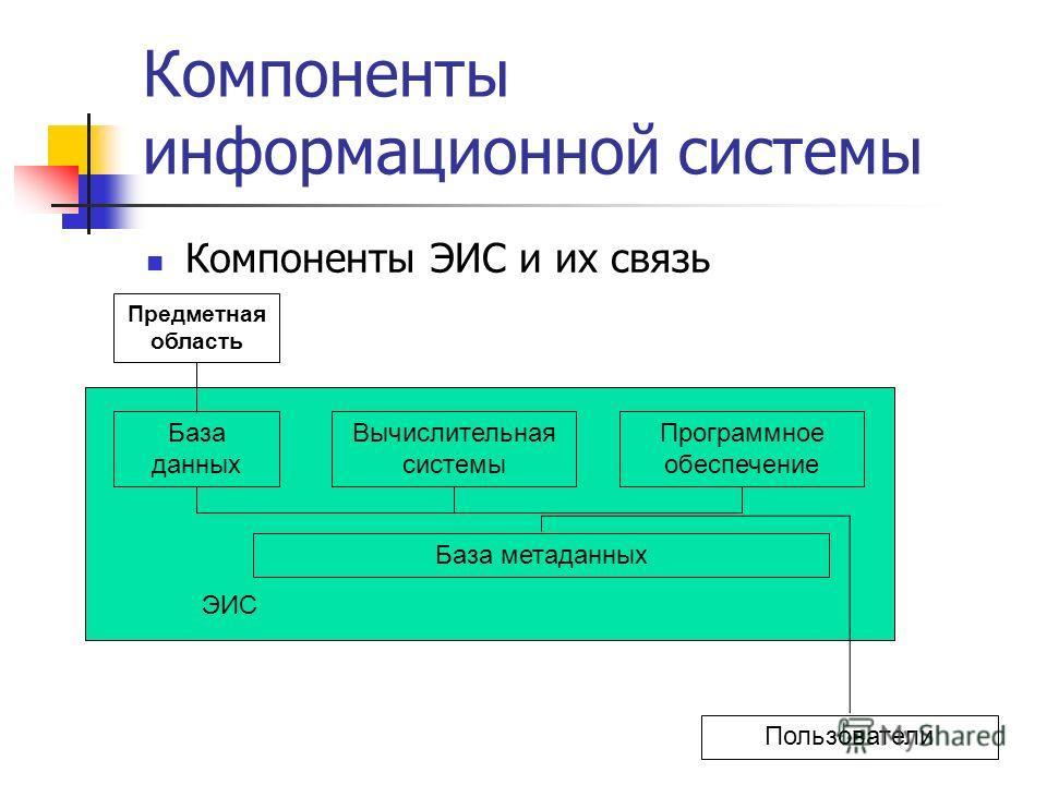 Компоненты информационной системы Компоненты ЭИС и их связь Предметная область База данных Вычислительная системы Программное обеспечение База метаданных Пользователи ЭИС