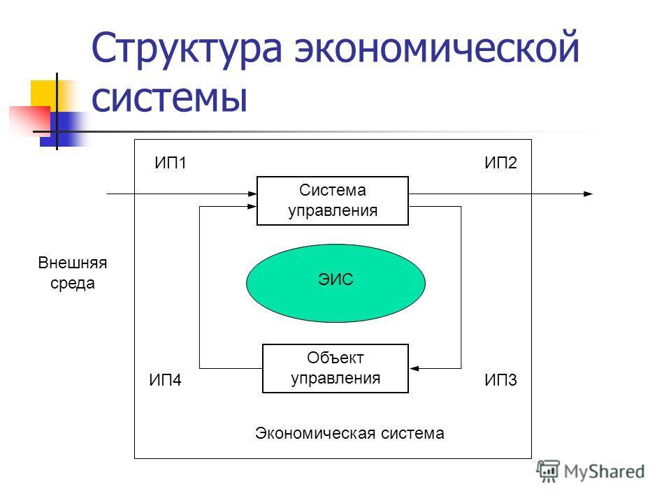 Структура экономической системы Объект управления Система управления ЭИС ИП1ИП2 ИП3ИП4 Экономическая система Внешняя среда