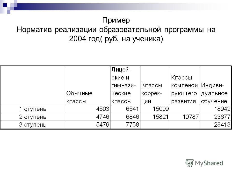 Пример Норматив реализации образовательной программы на 2004 год( руб. на ученика)