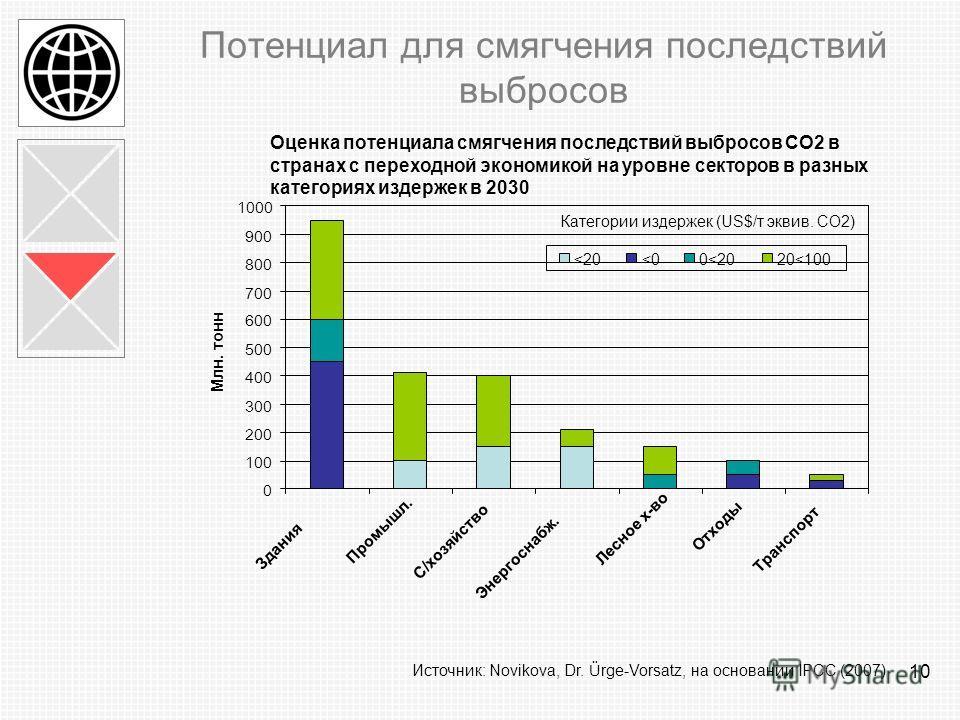 10 Потенциал для смягчения последствий выбросов Оценка потенциала смягчения последствий выбросов CO2 в странах с переходной экономикой на уровне секторов в разных категориях издержек в 2030 Источник: Novikova, Dr. Ürge-Vorsatz, на основании IPCC (200