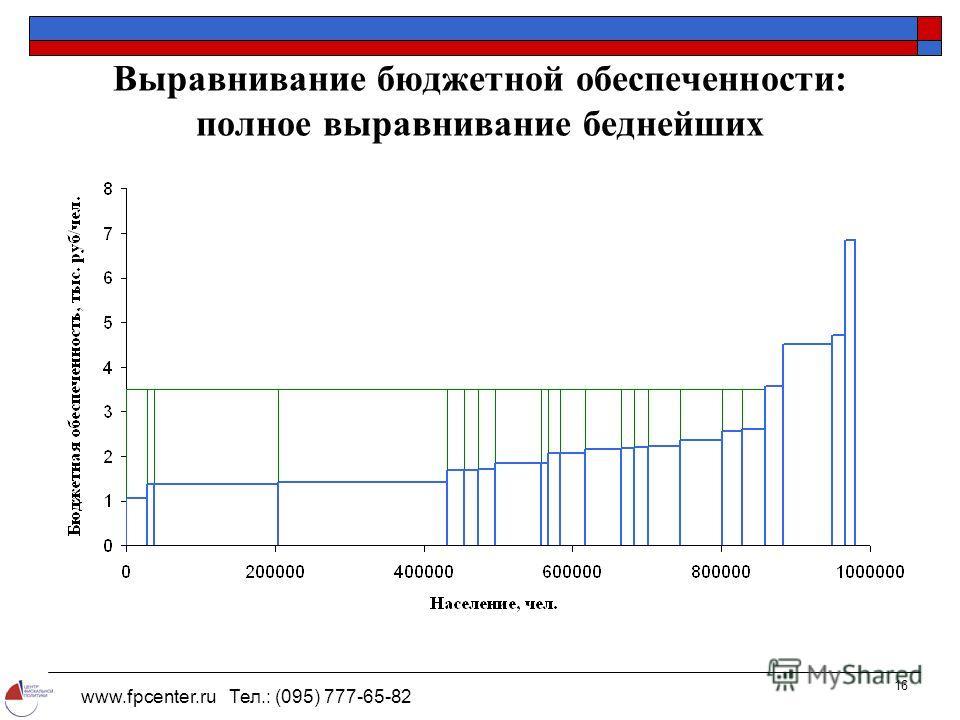 www.fpcenter.ru Тел.: (095) 777-65-82 16 Выравнивание бюджетной обеспеченности: полное выравнивание беднейших