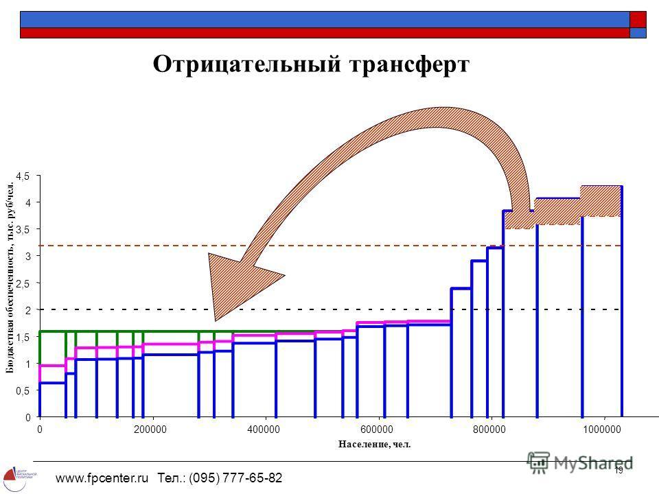 www.fpcenter.ru Тел.: (095) 777-65-82 19 0 0,5 1 1,5 2 2,5 3 3,5 4 4,5 020000040000060000080000010000001200000 Население, чел. Бюджетная обеспеченность, тыс. руб/чел. Отрицательный трансферт