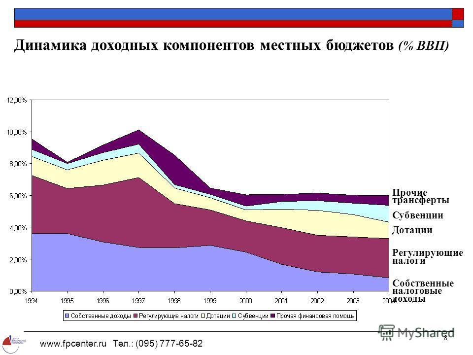 www.fpcenter.ru Тел.: (095) 777-65-82 8 Динамика доходных компонентов местных бюджетов (% ВВП) Прочие трансферты Субвенции Дотации Регулирующие налоги Собственные налоговые доходы