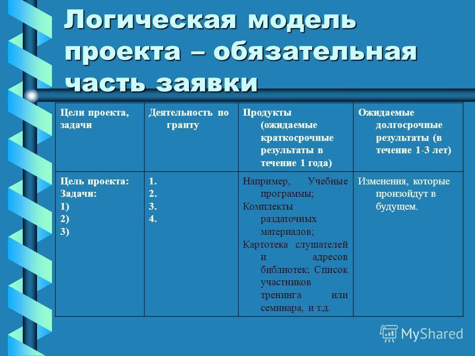 Логическая модель проекта – обязательная часть заявки Цели проекта, задачи Деятельность по гранту Продукты (ожидаемые краткосрочные результаты в течение 1 года) Ожидаемые долгосрочные результаты (в течение 1-3 лет) Цель проекта: Задачи: 1) 2) 3) 1. 2