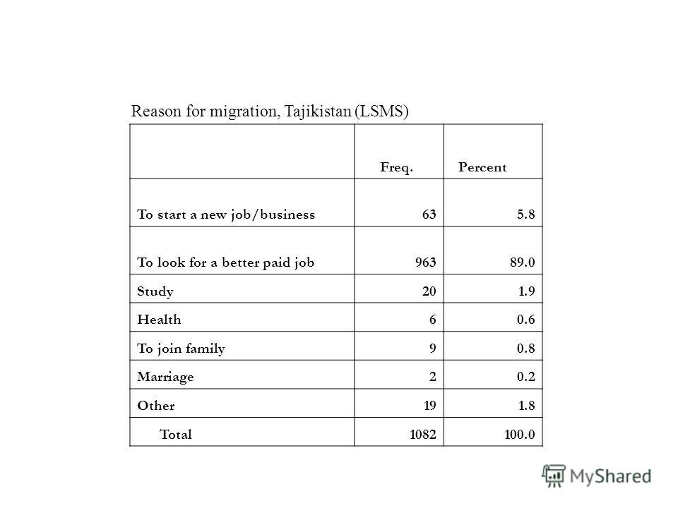Freq. Percent To start a new job/business635.8 To look for a better paid job96389.0 Study201.9 Health60.6 To join family90.8 Marriage20.2 Other191.8 Total1082100.0 Reason for migration, Tajikistan (LSMS)