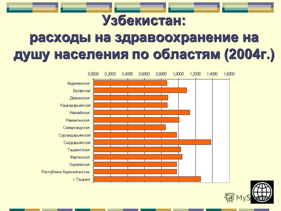 Узбекистан: расходы на здравоохранение на душу населения по областям (2004г.)