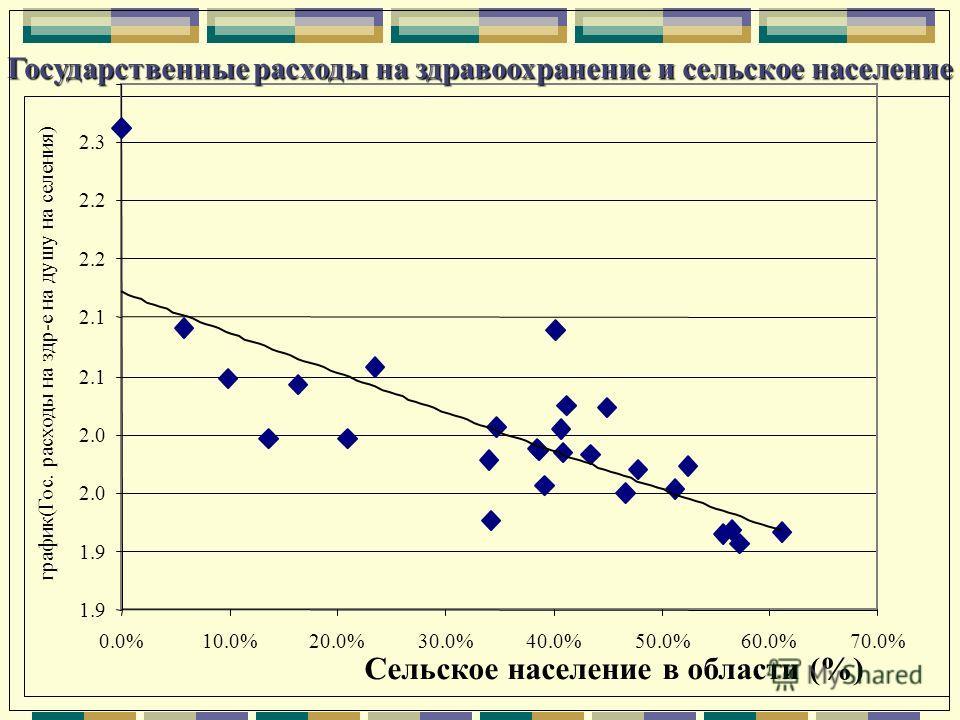 Государственные расходы на здравоохранение и сельское население 1.9 2.0 2.1 2.2 2.3 0.0%10.0%20.0%30.0%40.0%50.0%60.0%70.0% Сельское население в области (%) график(Гос. расходы на здр-е на душу на селения)