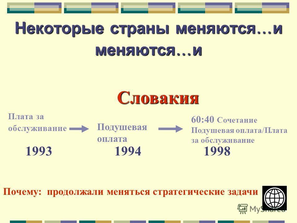 Некоторые страны меняются … и меняются … и Плата за обслуживание 60:40 Сочетание Подушевая оплата/Плата за обслуживание Подушевая оплата Словакия 199319941998 Почему: продолжали меняться стратегические задачи