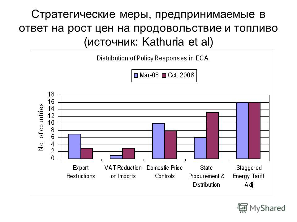 Стратегические меры, предпринимаемые в ответ на рост цен на продовольствие и топливо (источник: Kathuria et al)