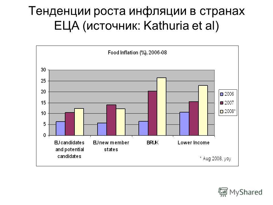 Тенденции роста инфляции в странах ЕЦА (источник: Kathuria et al)