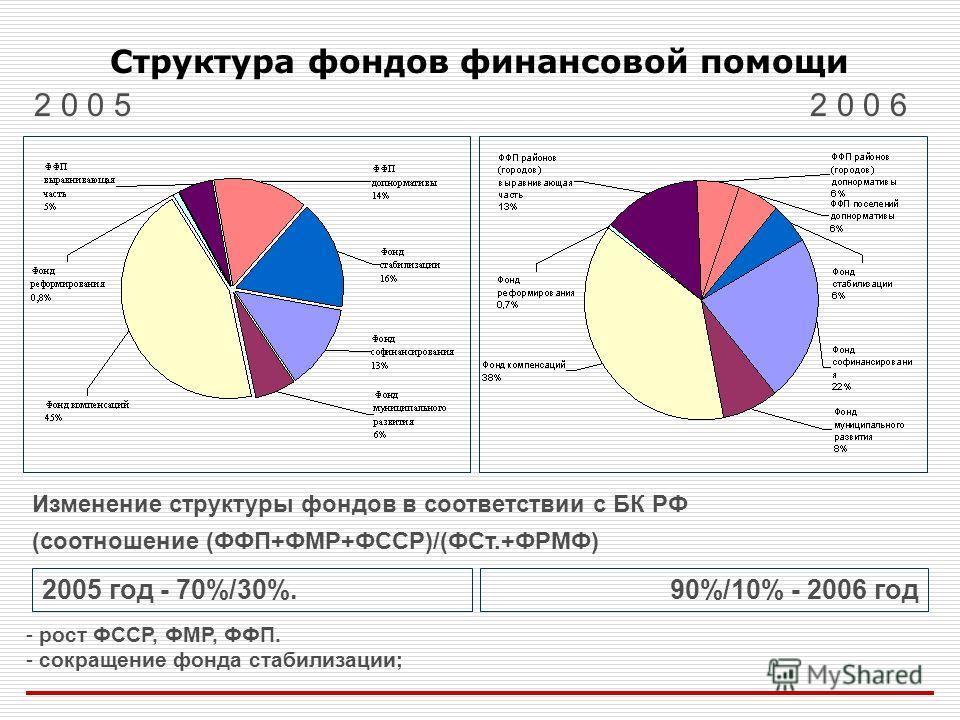 Структура фондов финансовой помощи 2 0 0 52 0 0 6 Изменение структуры фондов в соответствии с БК РФ (соотношение (ФФП+ФМР+ФССР)/(ФСт.+ФРМФ) - рост ФССР, ФМР, ФФП. - сокращение фонда стабилизации; 2005 год - 70%/30%.90%/10% - 2006 год