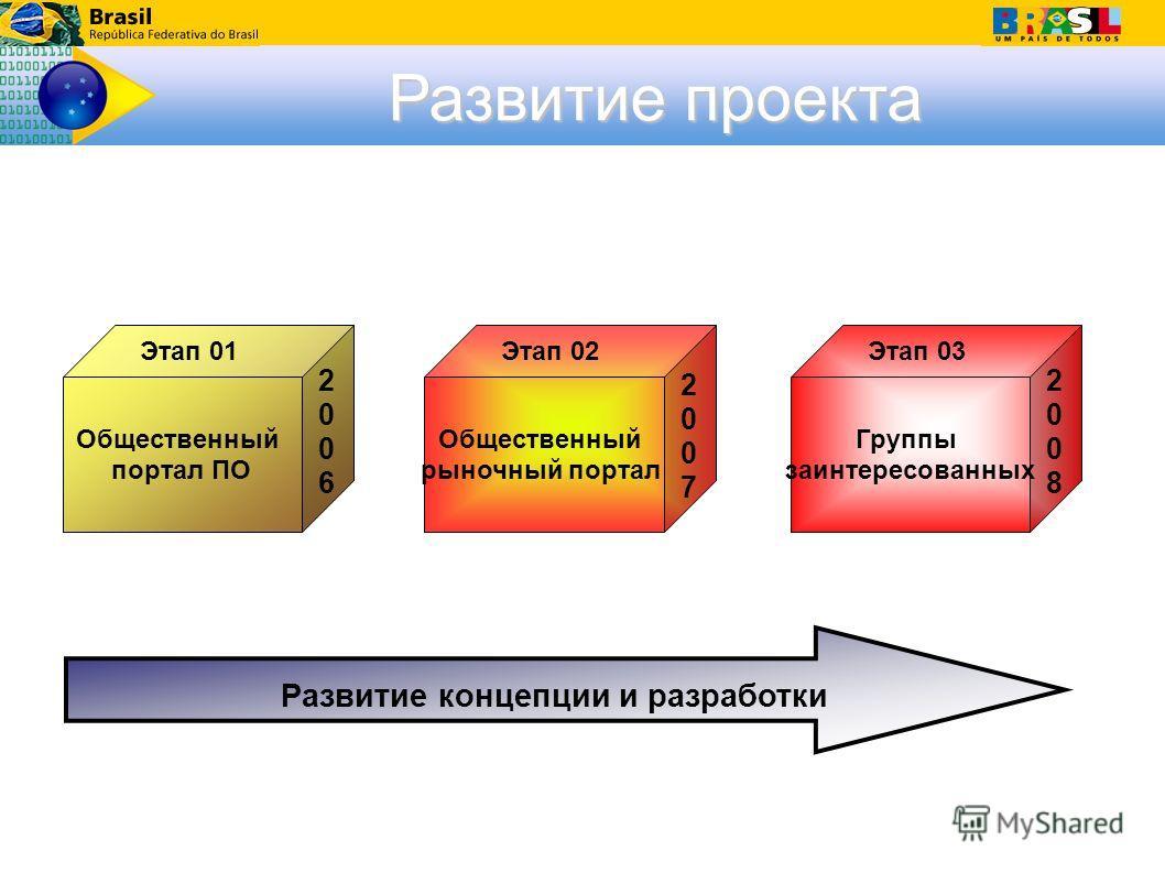 Развитие концепции и разработки Группы заинтересованных Общественный рыночный портал Общественный портал ПО Этап 02Этап 01Этап 03 20062006 20082008 20072007