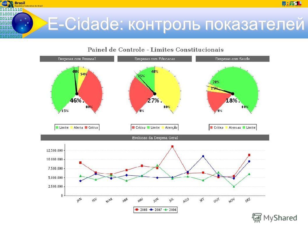 E-Cidade: контроль показателей