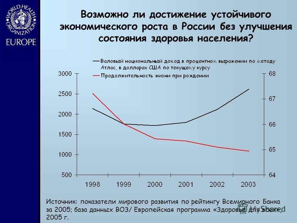 Возможно ли достижение устойчивого экономического роста в России без улучшения состояния здоровья населения? Источник: показатели мирового развития по рейтингу Всемирного Банка за 2005; база данных ВОЗ/ Европейская программа «Здоровье для всех», 2005