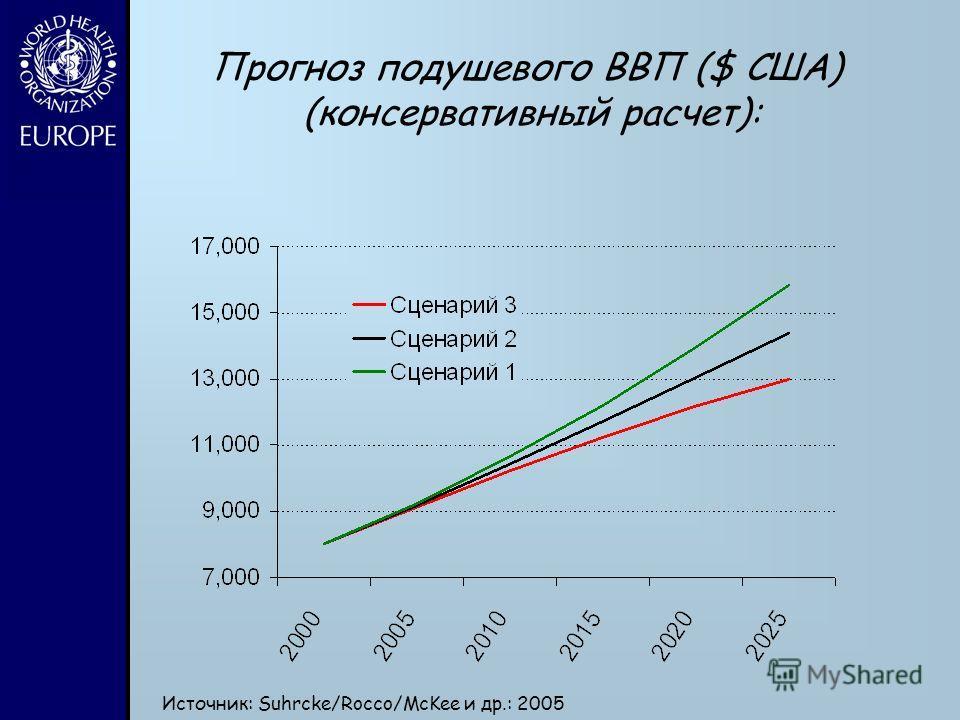 Источник: Suhrcke/Rocco/McKee и др.: 2005 Прогноз подушевого ВВП ($ США) (консервативный расчет):