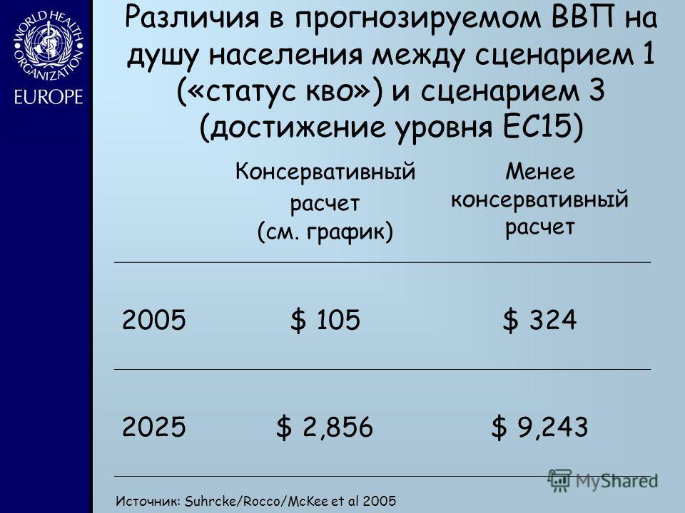 Различия в прогнозируемом ВВП на душу населения между сценарием 1 («статус кво») и сценарием 3 (достижение уровня ЕС15) Консервативный расчет (см. график) Менее консервативный расчет 2005$ 105$ 324 2025$ 2,856$ 9,243 Источник: Suhrcke/Rocco/McKee et
