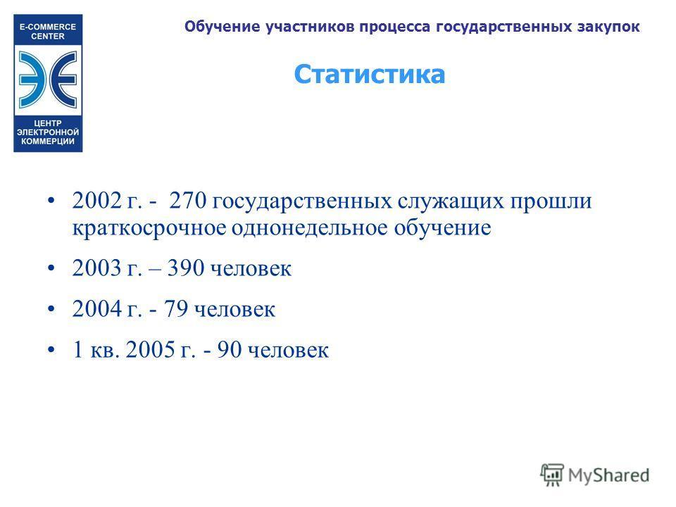 2002 г. - 270 государственных служащих прошли краткосрочное однонедельное обучение 2003 г. – 390 человек 2004 г. - 79 человек 1 кв. 2005 г. - 90 человек Статистика Обучение участников процесса государственных закупок