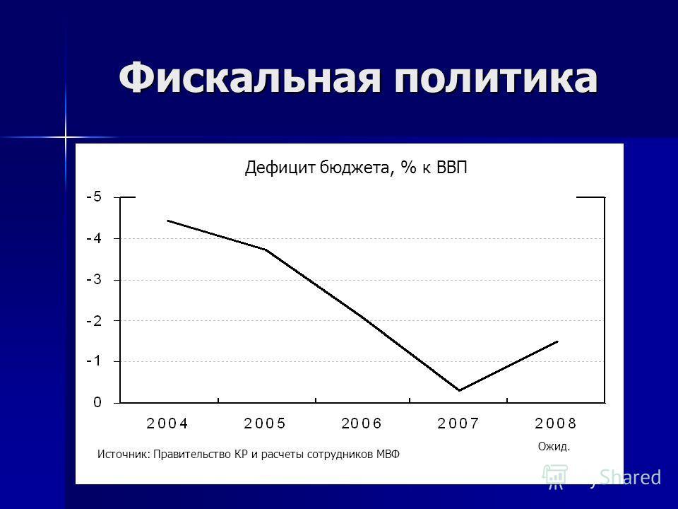 Фискальная политика Дефицит бюджета, % к ВВП Источник: Правительство КР и расчеты сотрудников МВФ Ожид.