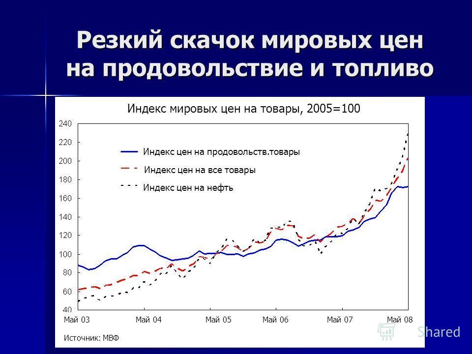 Резкий скачок мировых цен на продовольствие и топливо Индекс мировых цен на товары, 2005=100 Индекс цен на продовольств.товары Индекс цен на все товары Индекс цен на нефть Май 03 Май 04Май 05 Май 06 Май 07 Май 08 Источник: МВФ