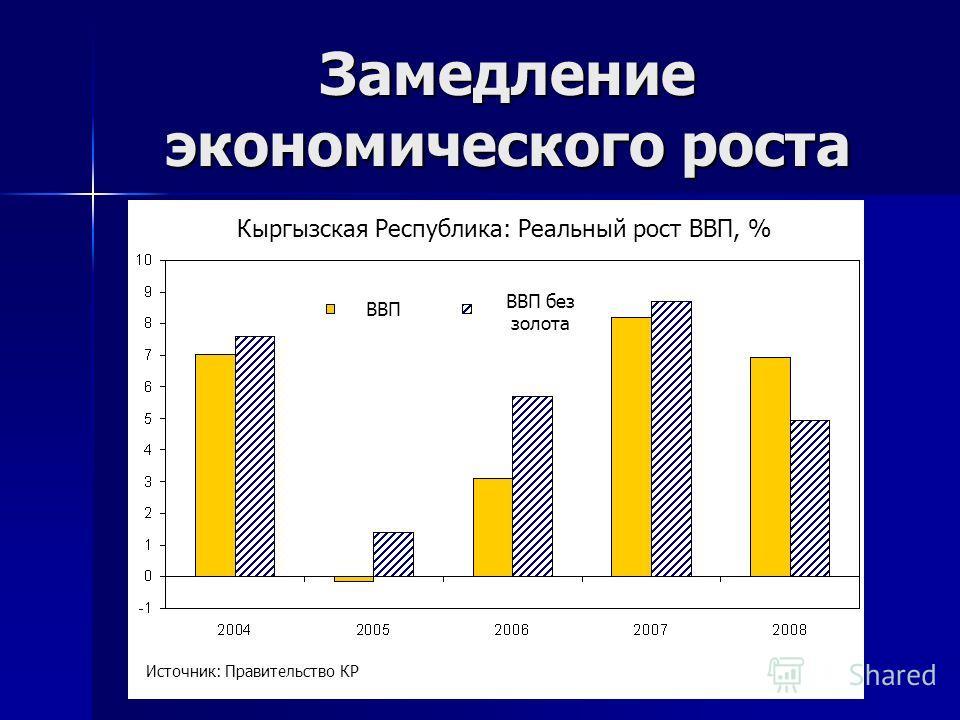 Замедление экономического роста Кыргызская Республика: Реальный рост ВВП, % ВВП ВВП без золота Источник: Правительство КР