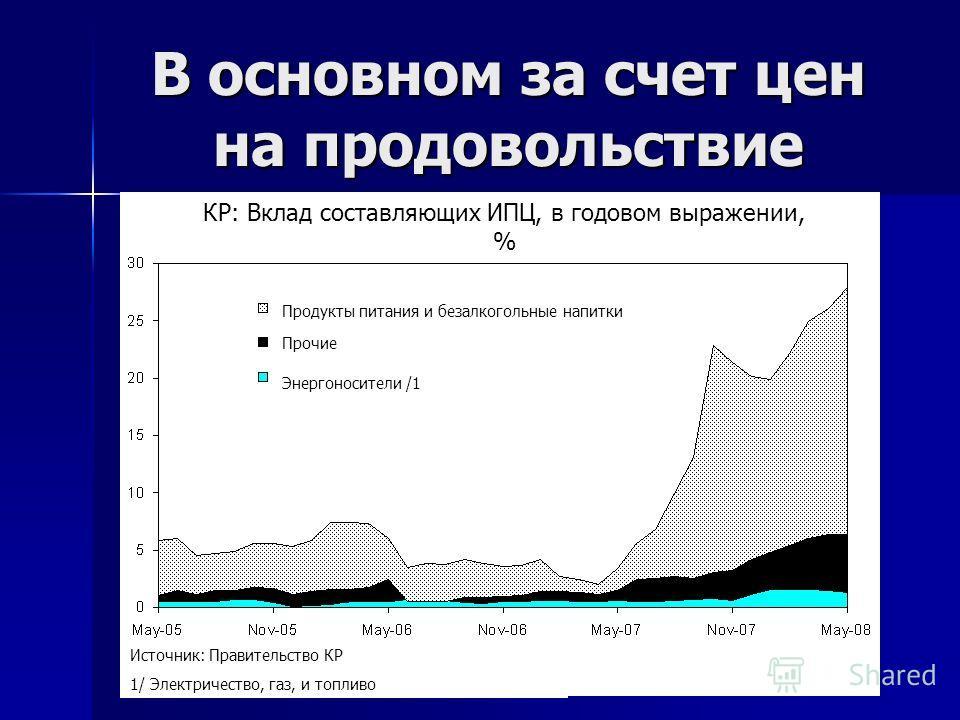 В основном за счет цен на продовольствие КР: Вклад составляющих ИПЦ, в годовом выражении, % Продукты питания и безалкогольные напитки Прочие Энергоносители /1 Источник: Правительство КР 1/ Электричество, газ, и топливо