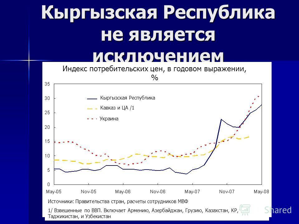 Кыргызская Республика не является исключением Индекс потребительских цен, в годовом выражении, % Кыргызская Республика Кавказ и ЦА /1 Украина Источники: Правительства стран, расчеты сотрудников МВФ 1/ Взвешенные по ВВП. Включает Армению, Азербайджан,