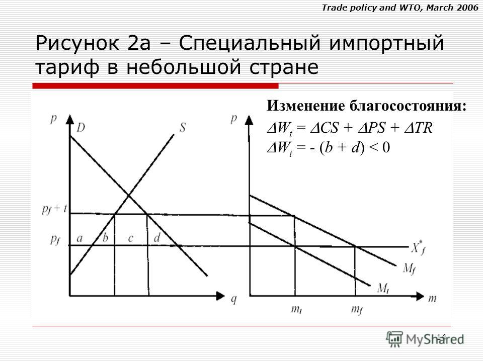 Trade policy and WTO, March 2006 14 Изменение благосостояния: W t = CS + PS + TR W t = - (b + d) < 0 Рисунок 2a – Специальный импортный тариф в небольшой стране