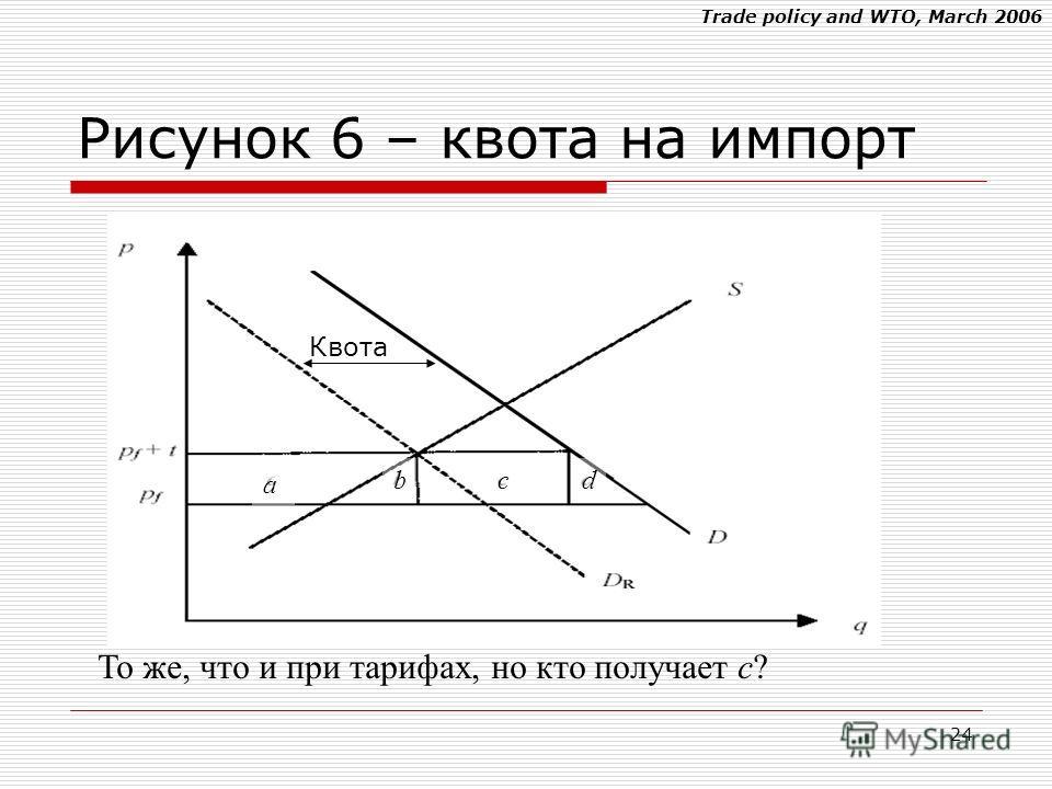 Trade policy and WTO, March 2006 24 То же, что и при тарифах, но кто получает c? Рисунок 6 – квота на импорт W t = - (b + d) < 0 a bcd Квота