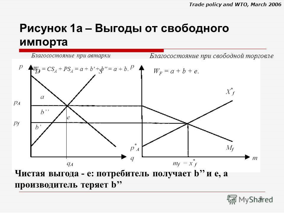 Trade policy and WTO, March 2006 8 Благосостояние при автарки W A = CS A + PS A = a + b' + b'' = a + b. Благосостояние при свободной торговле W F = a + b + e. Чистая выгода - e: потребитель получает b и e, а производитель теряет b Рисунок 1a – Выгоды