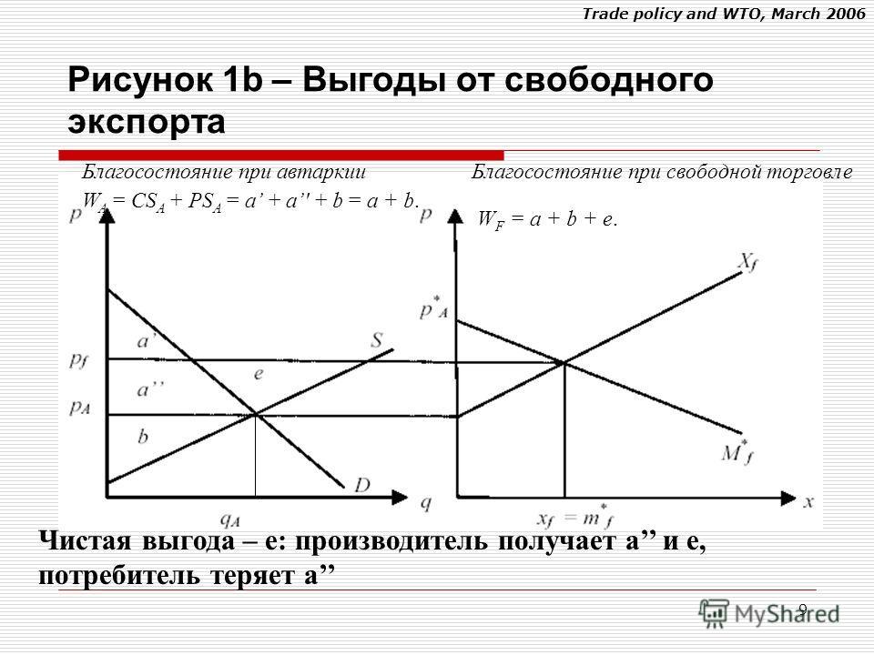 Trade policy and WTO, March 2006 9 Благосостояние при автаркии W A = CS A + PS A = a + a' + b = a + b. Благосостояние при свободной торговле W F = a + b + e. Чистая выгода – e: производитель получает a и e, потребитель теряет a Рисунок 1b – Выгоды от