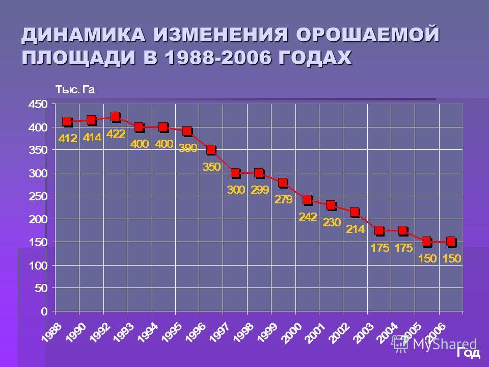 ДИНАМИКА ИЗМЕНЕНИЯ ОРОШАЕМОЙ ПЛОЩАДИ В 1988-2006 ГОДАХ