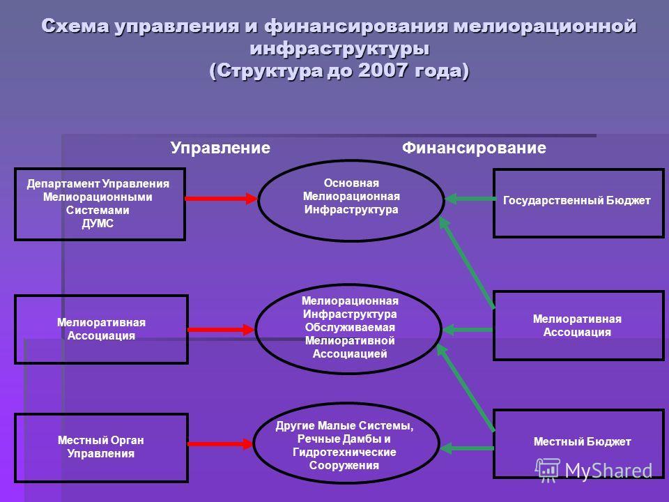 Схема управления и финансирования мелиорационной инфраструктуры (Структура до 2007 года) Мелиоративная Ассоциация Местный Орган Управления Местный Бюджет Мелиорационная Инфраструктура Обслуживаемая Мелиоративной Ассоциацией Другие Малые Системы, Речн