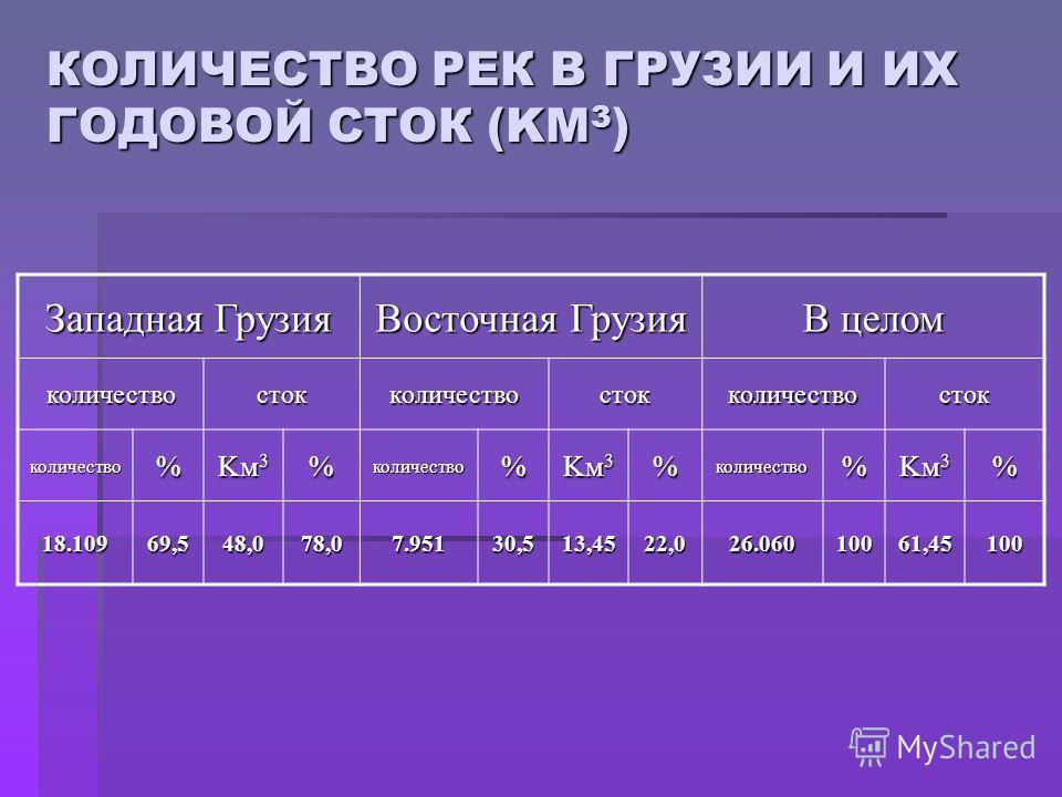 КОЛИЧЕСТВО РЕК В ГРУЗИИ И ИХ ГОДОВОЙ СТОК (KM 3 ) Западная Грузия Восточная Грузия В целом количествостокколичествостокколичествосток количество% Kм3Kм3Kм3Kм3%количество% Kм3Kм3Kм3Kм3%количество% Kм3Kм3Kм3Kм3% 18.10969,548,078,07.95130,513,4522,026.0