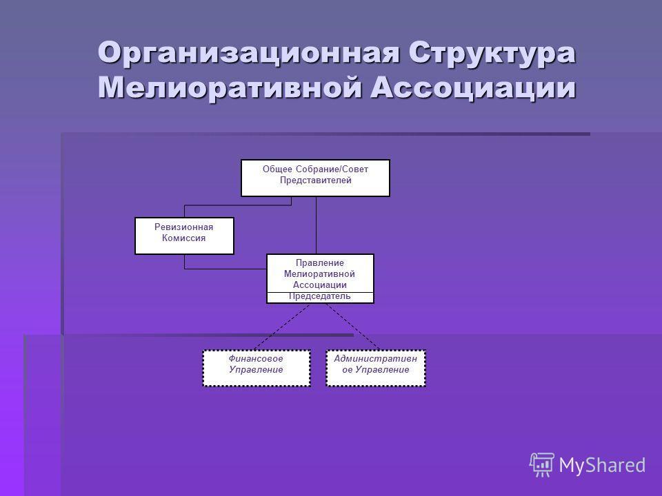 Организационная Структура Мелиоративной Ассоциации Ревизионная Комиссия Общее Собрание/Совет Представителей Финансовое Управление Административн ое Управление Правление Мелиоративной Ассоциации Председатель