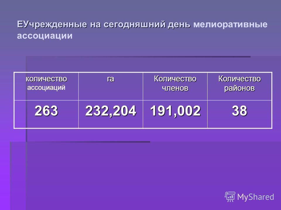 количество количество ассоциацийга Количество членов Количество районов 263232,204191,00238 EУчрежденные на сегодняшний день EУчрежденные на сегодняшний день мелиоративные ассоциации