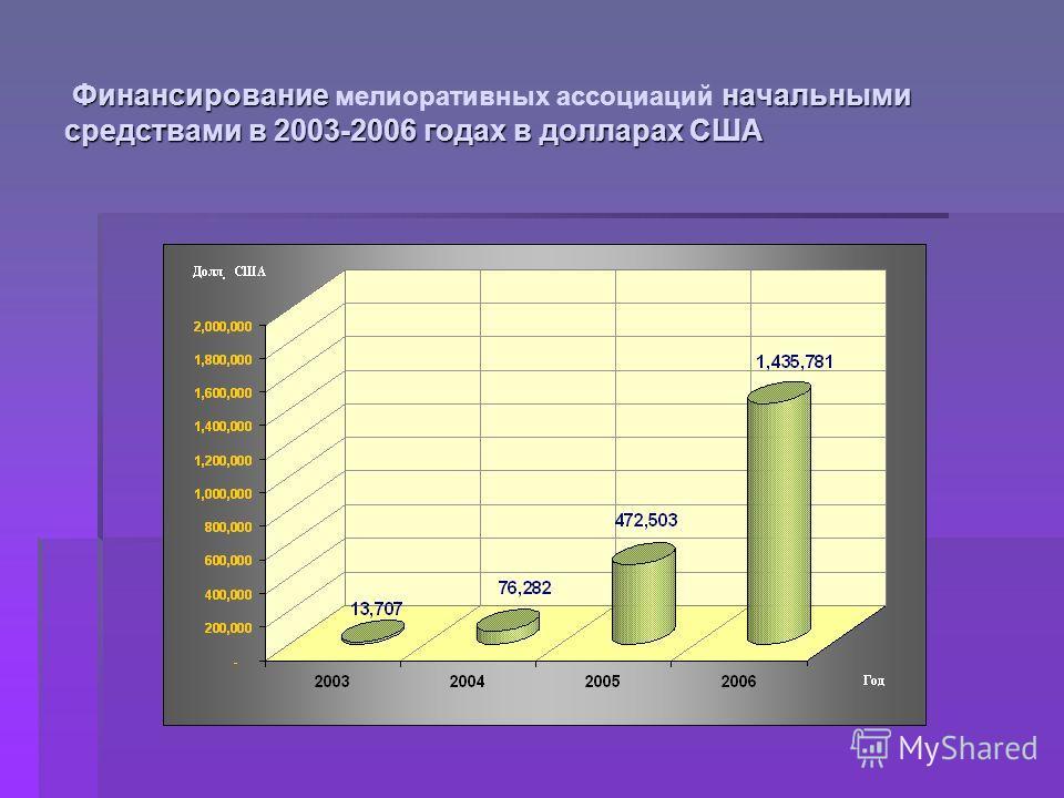 Финансирование начальными средствами в 2003-2006 годах в долларах США Финансирование мелиоративных ассоциаций начальными средствами в 2003-2006 годах в долларах США