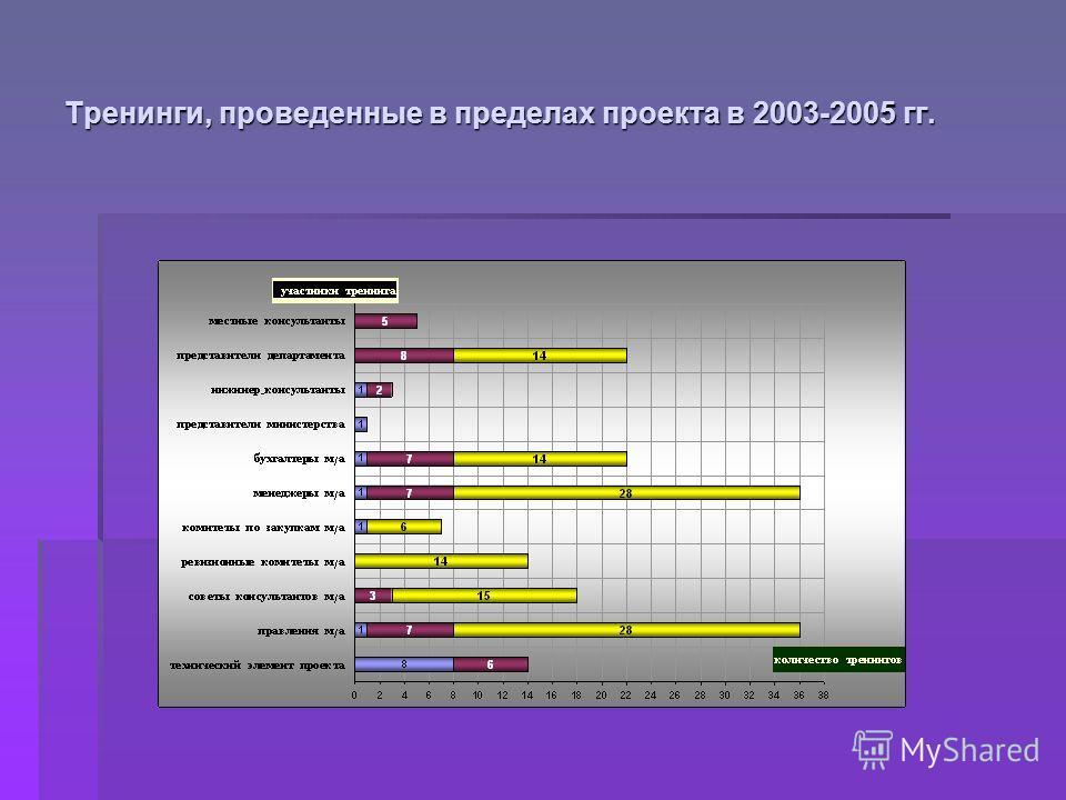 Тренинги, проведенные в пределах проекта в 2003-2005 гг.