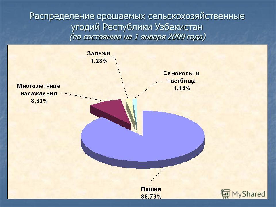 Распределение орошаемых сельскохозяйственные угодий Республики Узбекистан (по состоянию на 1 января 2009 года)
