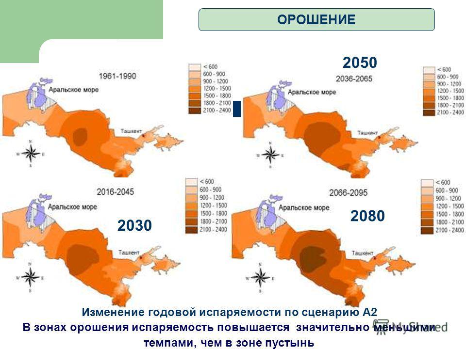 2030 2050 2080 Изменение годовой испаряемости по сценарию А2 В зонах орошения испаряемость повышается значительно меньшими темпами, чем в зоне пустынь ОРОШЕНИЕ