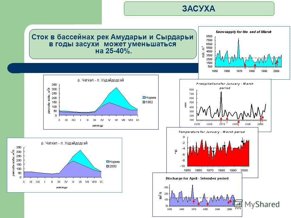 ЗАСУХА Сток в бассейнах рек Амударьи и Сырдарьи в годы засухи может уменьшаться на 25-40%.