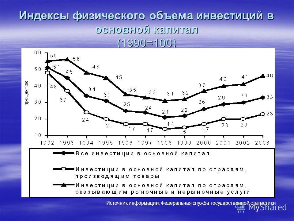 Индексы физического объема инвестиций в основной капитал (1990=100) Источник информации. Федеральная служба государственной статистики