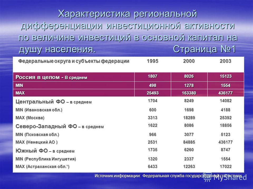 Характеристика региональной дифференциации инвестиционной активности по величине инвестиций в основной капитал на душу населения. Страница 1 Федеральные округа и субъекты федерации 199520002003 Россия в целом - В среднем 1807802615123 MIN49812781554