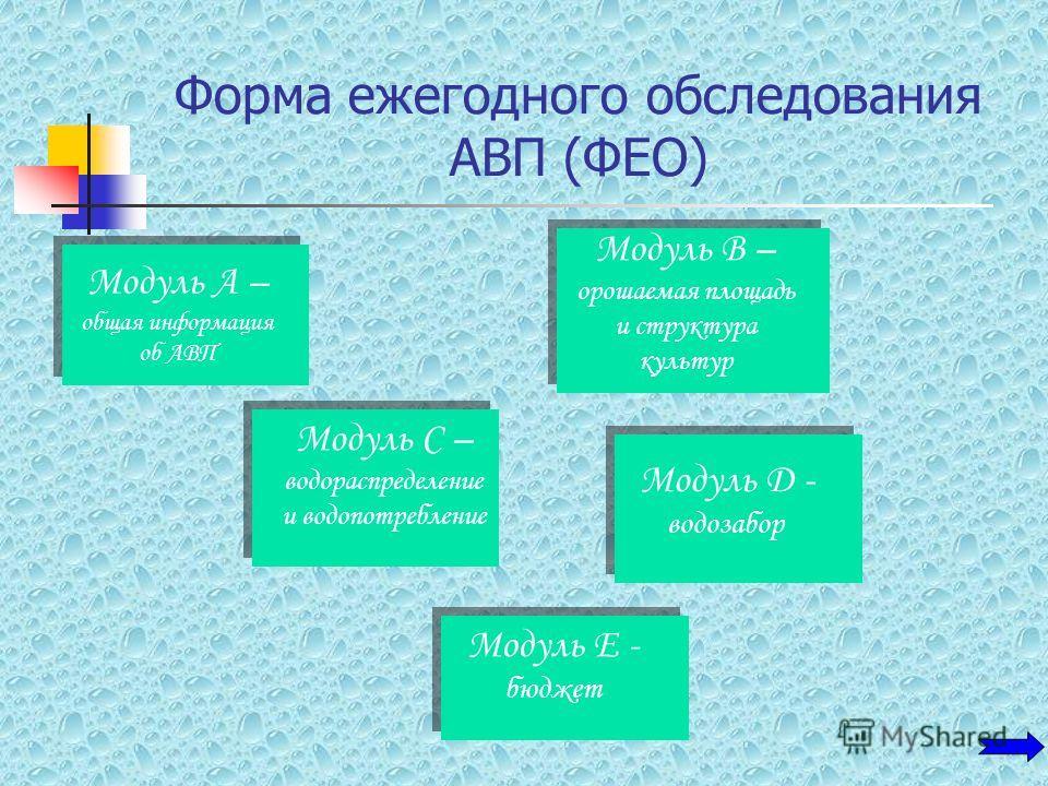 Форма ежегодного обследования АВП (ФЕО) Модуль А – общая информация об АВП Модуль В – орошаемая площадь и структура культур Модуль С – водораспределение и водопотребление Модуль D - водозабор Модуль E - бюджет