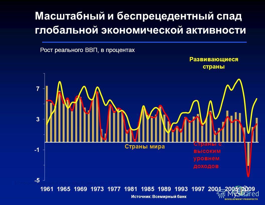 Итоги первого квартала 2009 г. существенно различаются, при этом сильно пострадали страны Европы и Центральной Азии Источник: Haver Analytics.