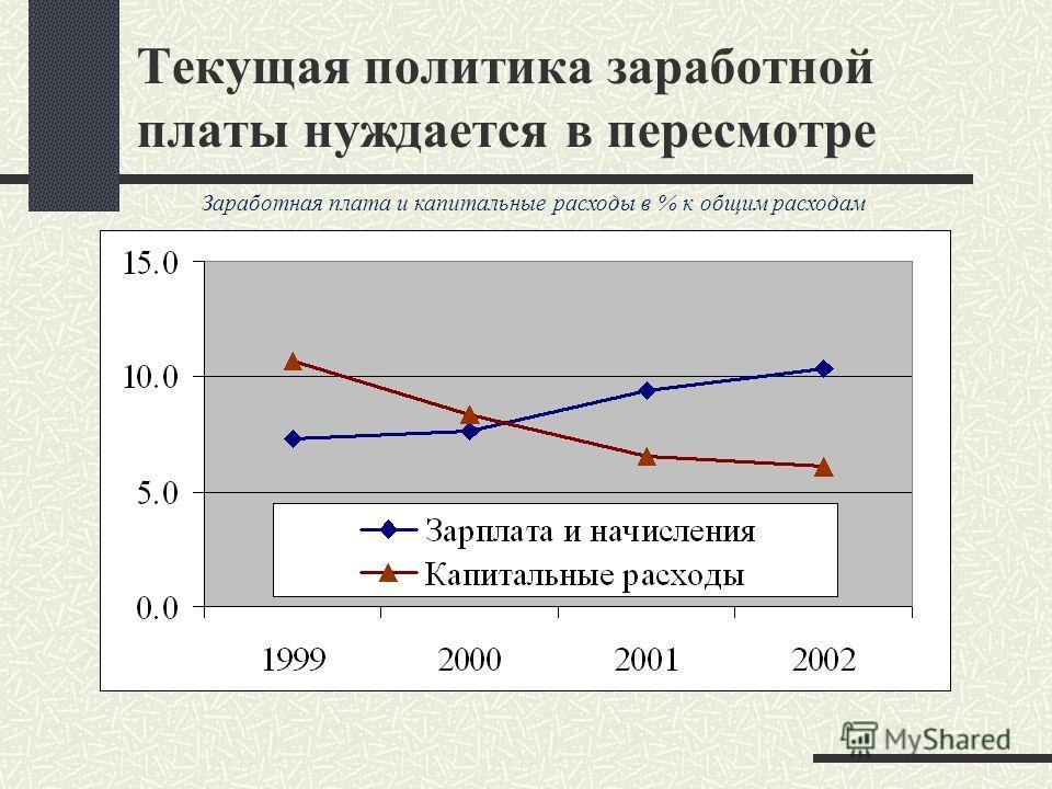 Текущая политика заработной платы нуждается в пересмотре Заработная плата и капитальные расходы в % к общим расходам