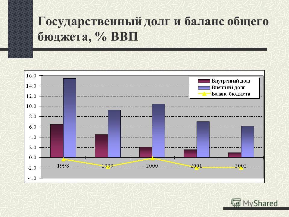 Государственный долг и баланс общего бюджета, % ВВП